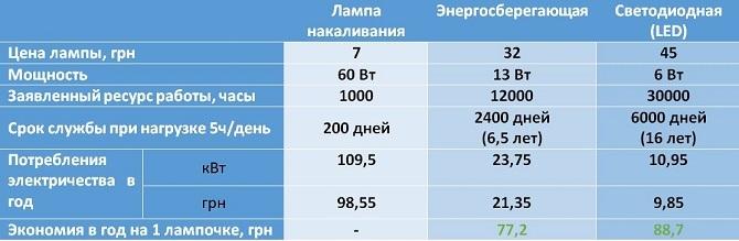 Час киев киловатт стоимость часа крана стоимость 1 машино