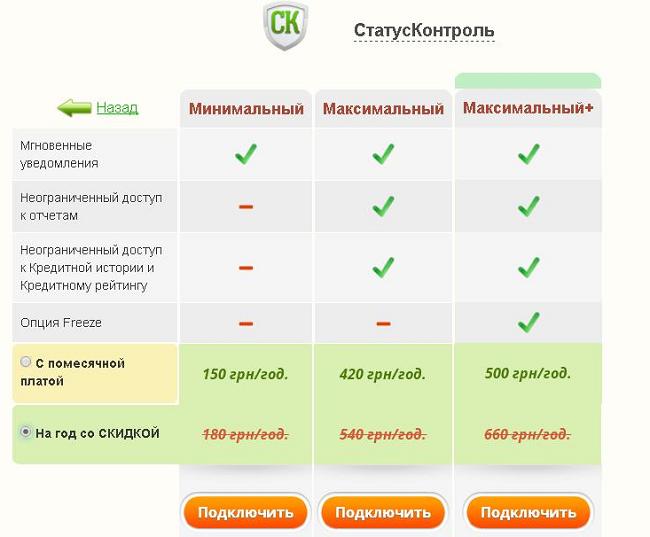 Бюро кредитных историй украина черный список приватбанка приватбанк украина кредиты на авто