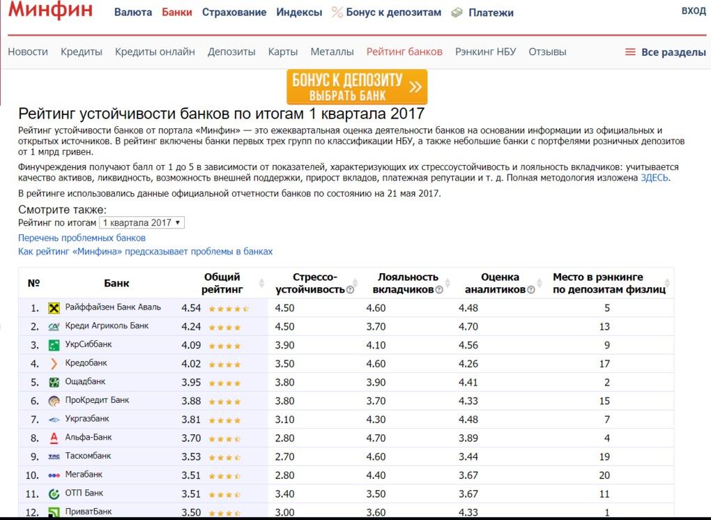 Рейтинг процентов по вкладам 2019 [PUNIQRANDLINE-(au-dating-names.txt) 65